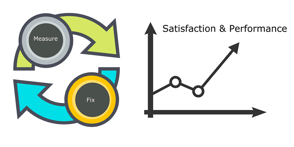 Measure and fix, and watch people's satisfaction and performance stats rise