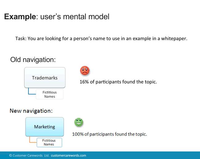 Mental model and navigation